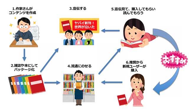 出版業のビジネスの流れ
