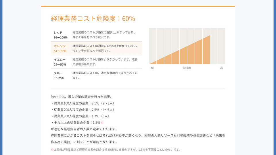リスクチャートで一目瞭然。 財務・経理課題「見える化」診断