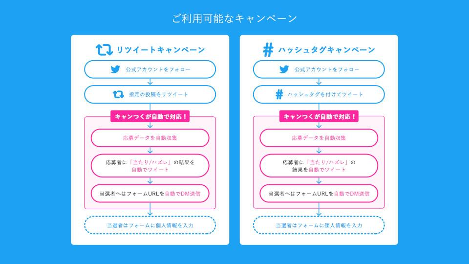 Twitterインスタントウィンキャンペーンツール   キャンつく