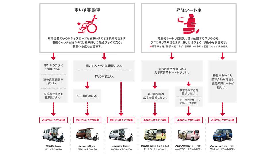 ダイハツ「フレンドシップ」【福祉車両】