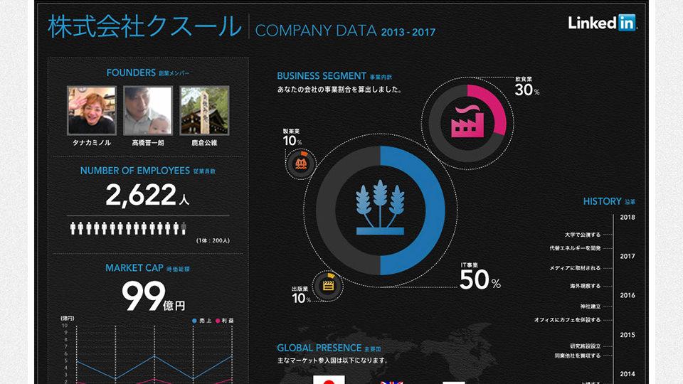 LinkedIn 起業シミュレーター